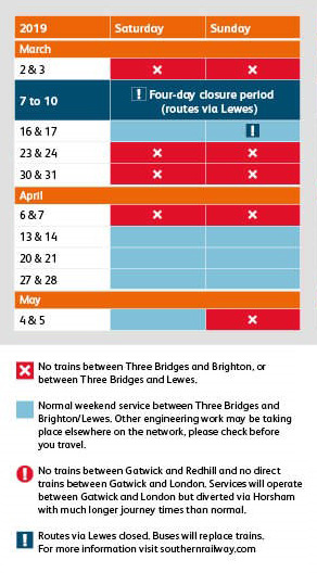 Brighton Mainline Weekend Blocks Summary Table image - March to May 2019
